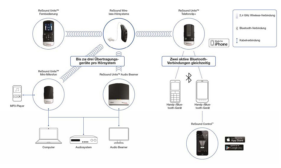 Unite 2 - Wireless‐Vernetzung von Hörgeräten