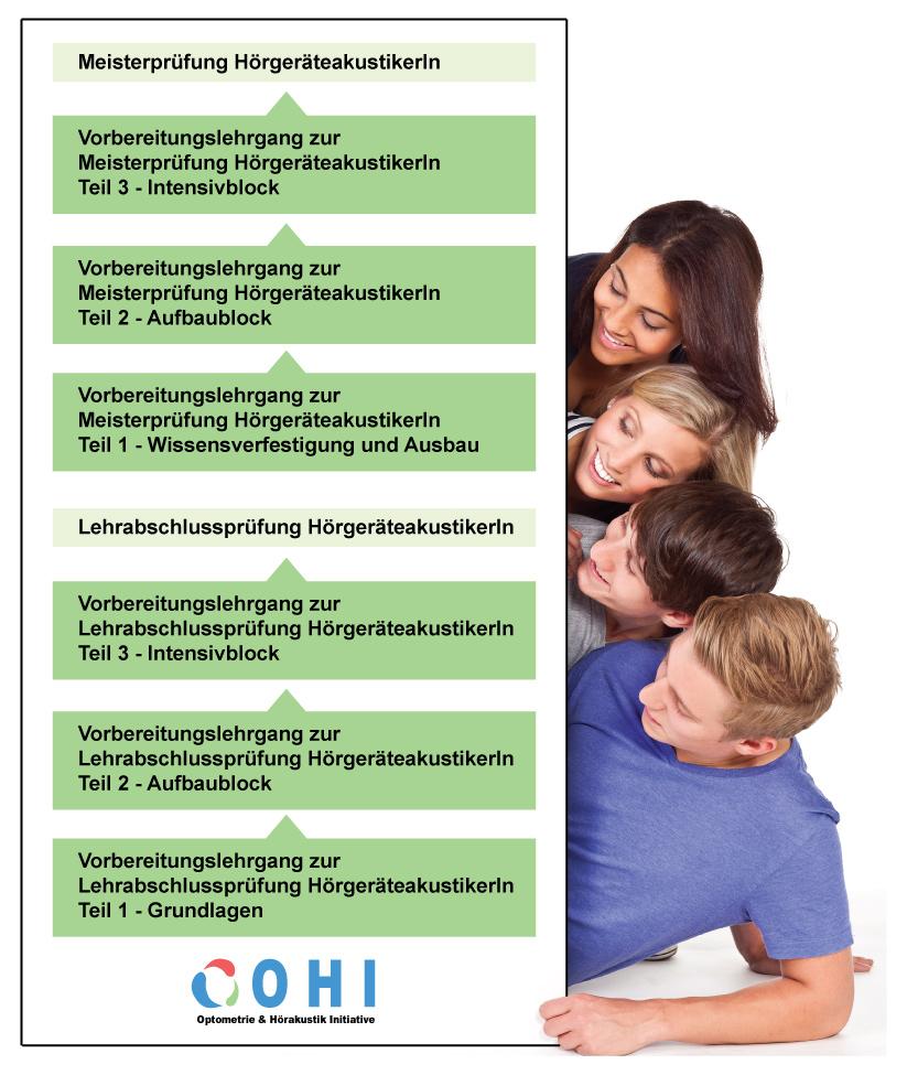 Organigramm HoergeraeteakustikerIn Ausbildung