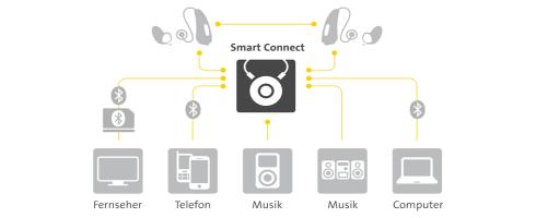 smart_connect_verbindungen_Beitrgsbild