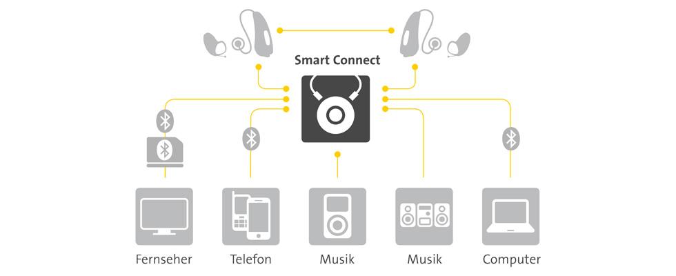 smart_connect_verbindungen_Beitragsbild