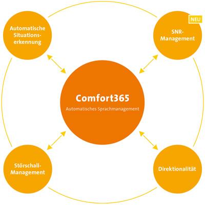 Comfort365