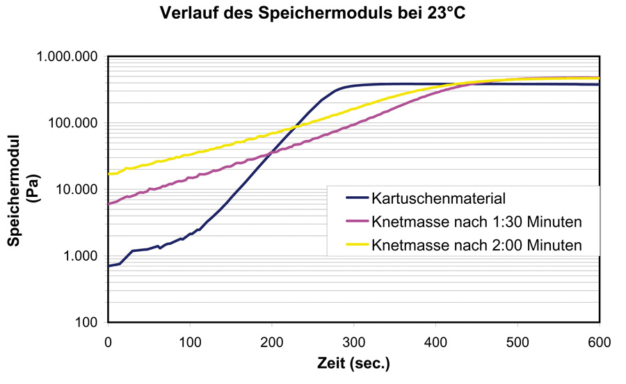 Vergleich add spectra green eco 1,5min