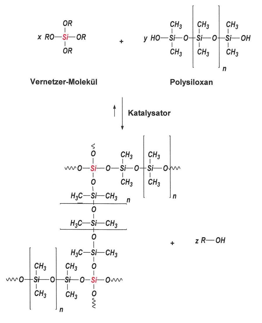 Abbildung 1: Reaktionsmechanismus von kondensationsvernetzenden Silikonen