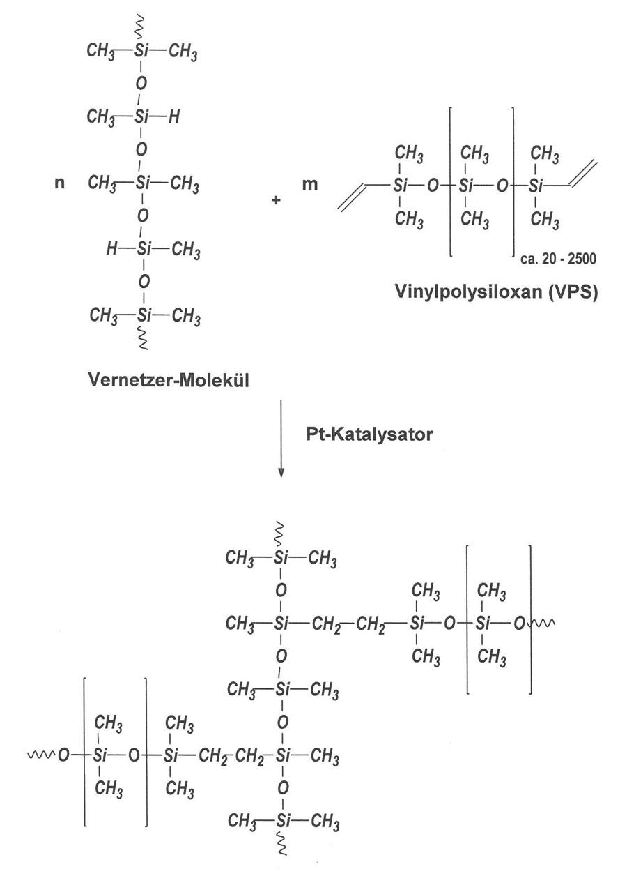 Abbildung 2: Reaktionsmechanismus von additionsvernetzenden Silikonen