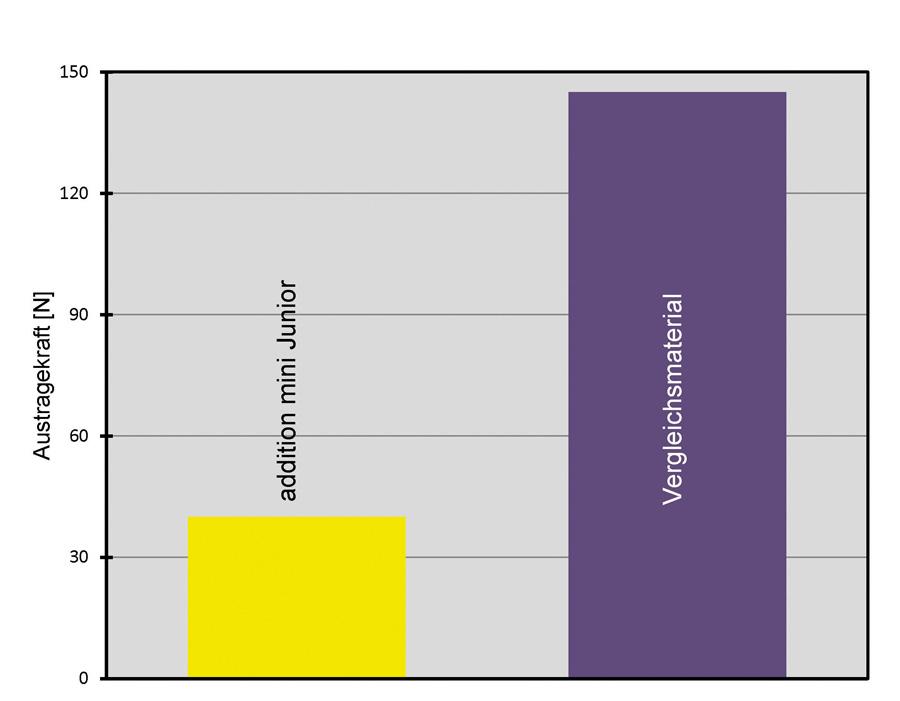 Abbildung 6: Manuelle Austragekraft bei Verwendung der Minimix-Kartusche