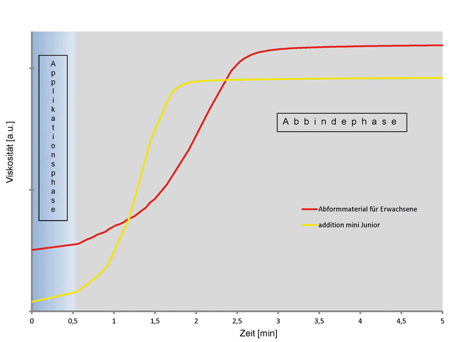 """Abbildung 7: Abbindekurven von """"addition mini Junior"""" im Vergleich zu einem herkömmlichen Abformmaterial"""