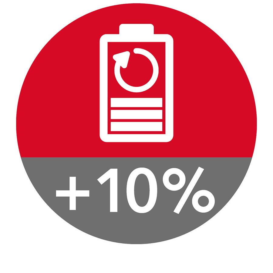 10% mehr Akkuleistung