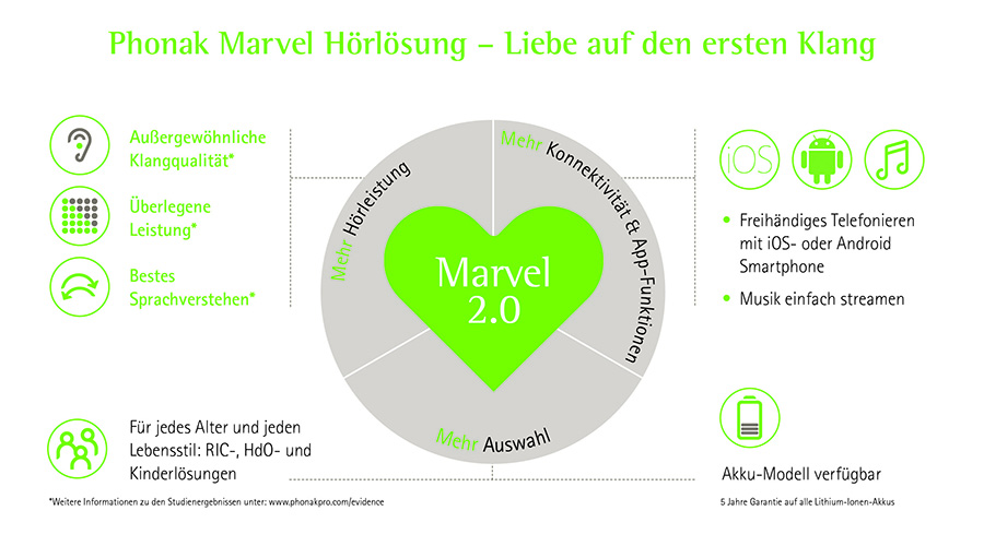 Marvel 2.0